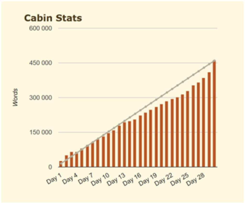 Statistique de ma cabine